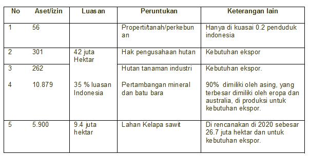 Peruntukan pengelolaan sumber daya alam di Indonesia