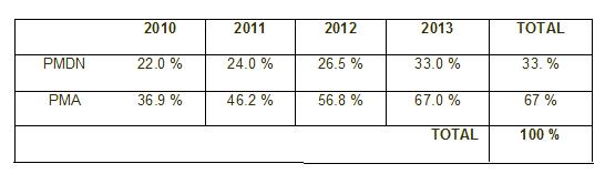 Realisasi investasi 2010 - 2013 di Indonesia