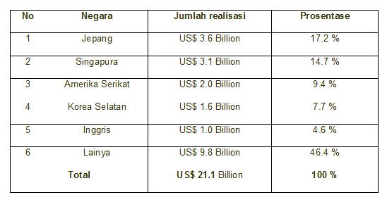 Realisasi investasi asing berdasarkan negara per 2013
